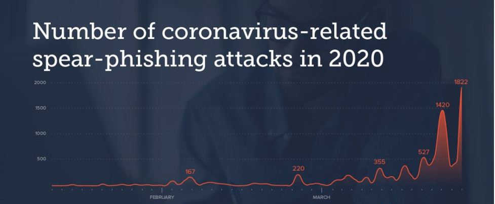 covid related spear-phishing numbers
